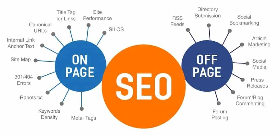 onpage offpage seo